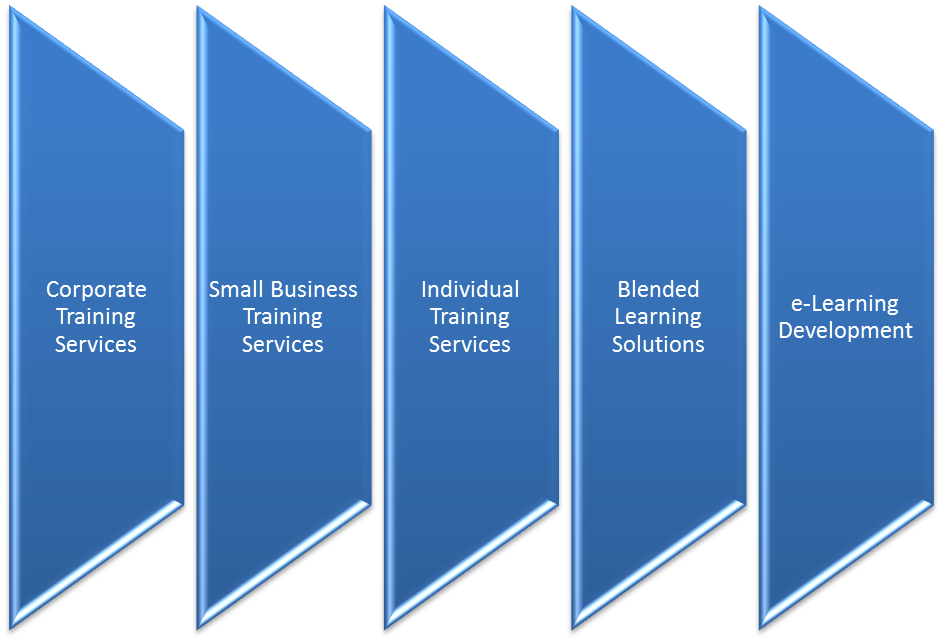 Professional Training Services (PTS)